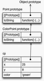 Диаграмма объекта