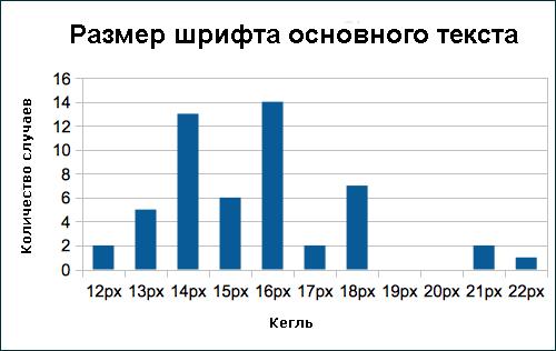 График5