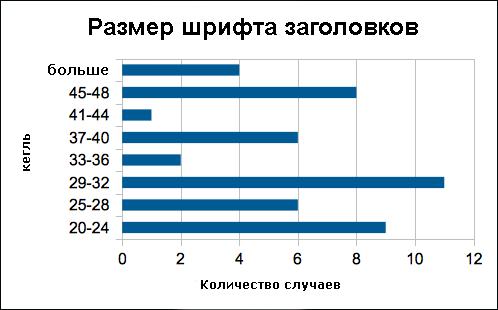 График4